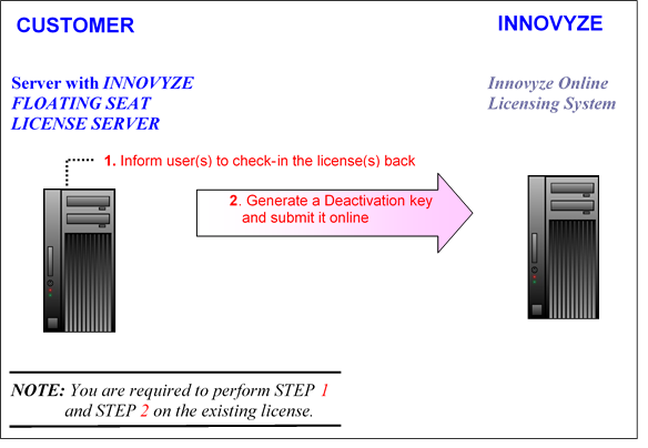 Deactivating the Floating License - Innovyze Product Licensing
