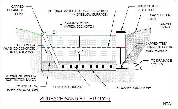 Infiltration Trench Xpdrainage 2017 3 Help Documentation